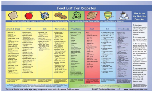 Printable List Of Foods For Diabetics Amulette